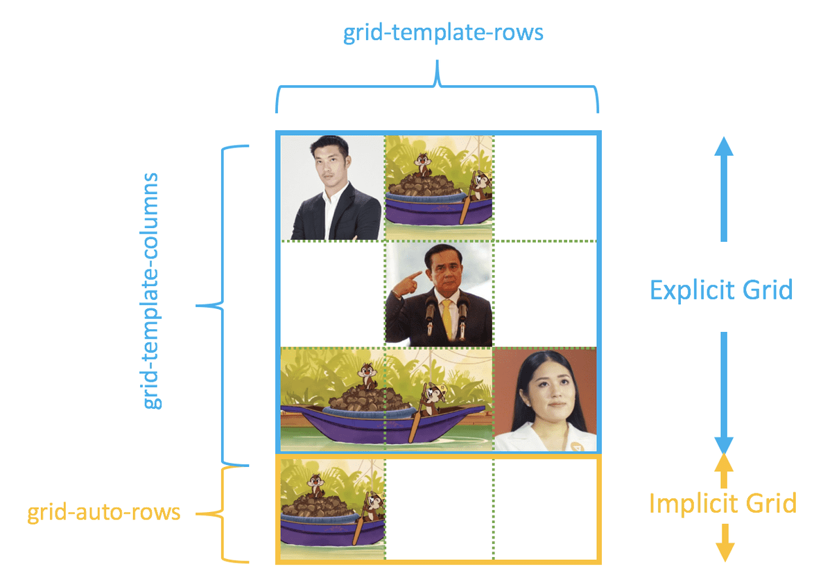 Implicit VS Explicit Grid